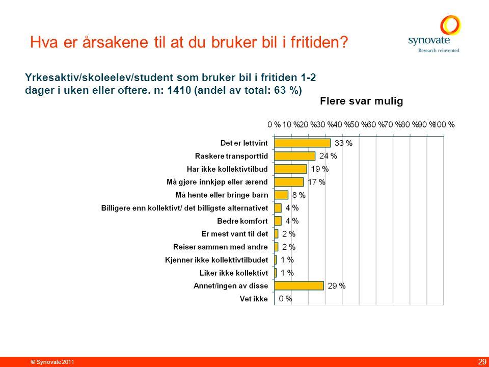 © Synovate 2011 29 Hva er årsakene til at du bruker bil i fritiden? Yrkesaktiv/skoleelev/student som bruker bil i fritiden 1-2 dager i uken eller ofte
