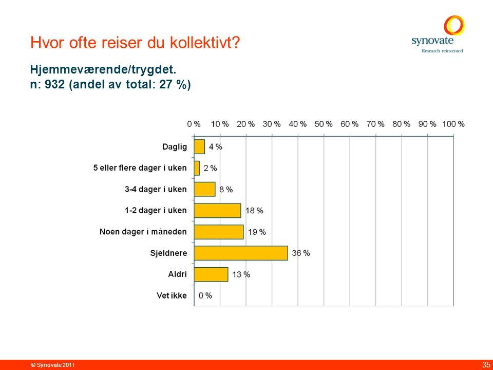 © Synovate 2011 35 Hvor ofte reiser du kollektivt? Hjemmeværende/trygdet. n: 932 (andel av total: 27 %)