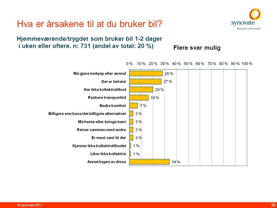 © Synovate 2011 38 Hva er årsakene til at du bruker bil? Hjemmeværende/trygdet som bruker bil 1-2 dager i uken eller oftere. n: 731 (andel av total: 2
