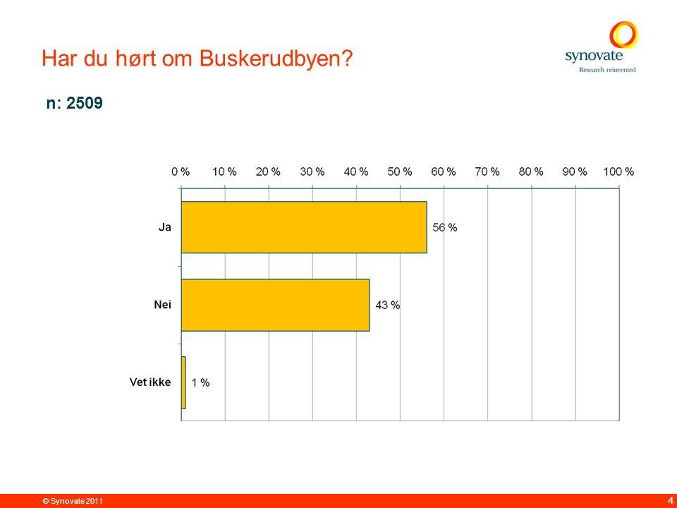 © Synovate 2011 5 Kommentar Tendensen er at jo eldre respondenten er, jo større sannsynlighet er det for at han/hun kjenner til Buskerudbyen (25 % i aldergruppen 15-24 år svarer at de har hørt om samarbeidet, mens 72 % i alderen 60 år + oppgir det samme ).