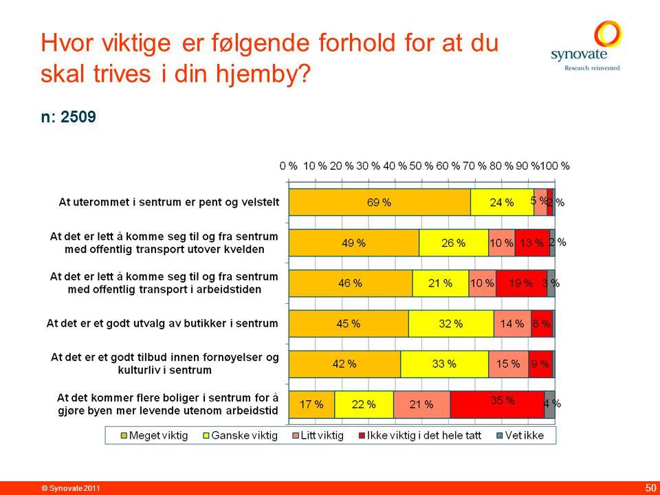 © Synovate 2011 50 Hvor viktige er følgende forhold for at du skal trives i din hjemby? n: 2509