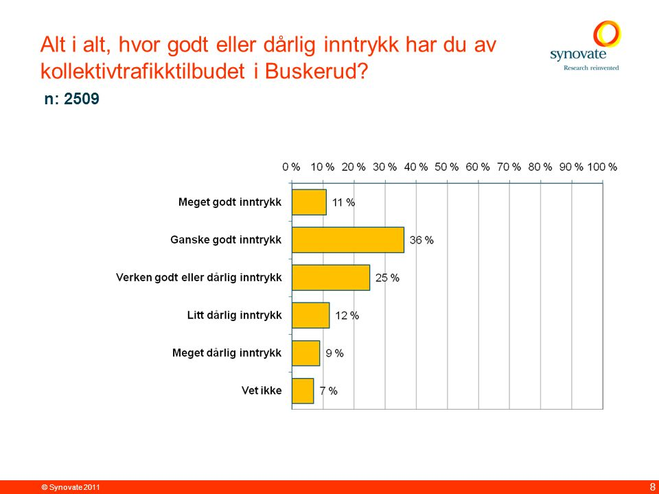 © Synovate 2011 8 Alt i alt, hvor godt eller dårlig inntrykk har du av kollektivtrafikktilbudet i Buskerud.