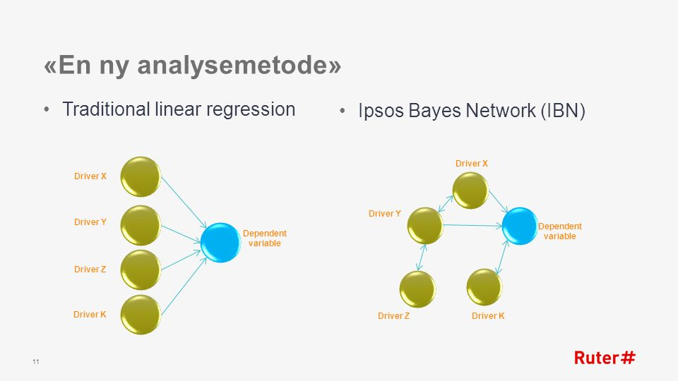 «En ny analysemetode» Traditional linear regression Ipsos Bayes Network (IBN) 11 Driver X Driver Y Driver Z Driver K Dependent variable Driver Y Drive