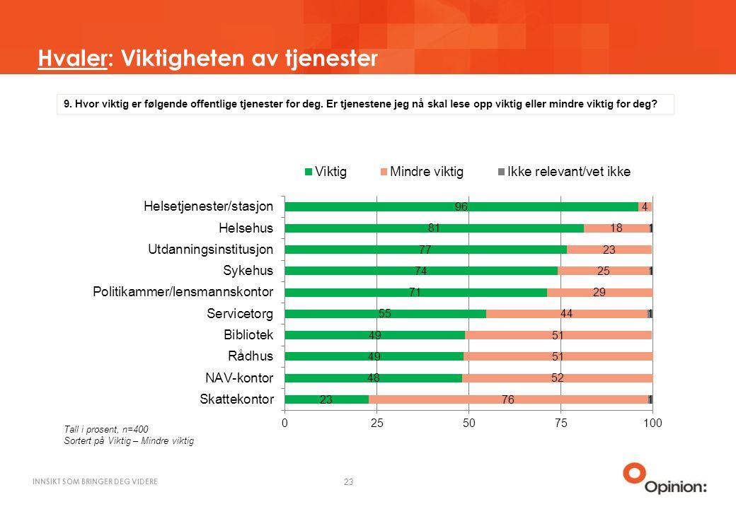 INNSIKT SOM BRINGER DEG VIDERE Hvaler: Viktigheten av tjenester 23 Tall i prosent, n=400 Sortert på Viktig – Mindre viktig 9.