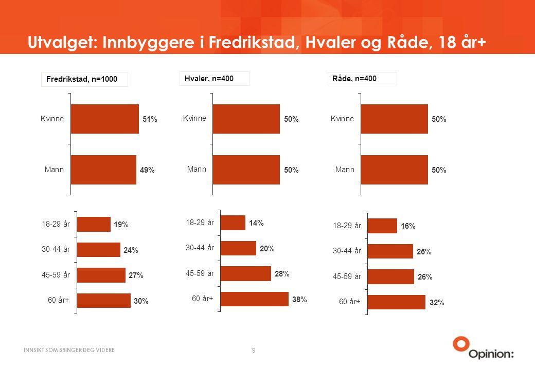 INNSIKT SOM BRINGER DEG VIDERE Utvalget: Innbyggere i Fredrikstad, Hvaler og Råde, 18 år+ 9 Fredrikstad, n=1000 Hvaler, n=400 Råde, n=400