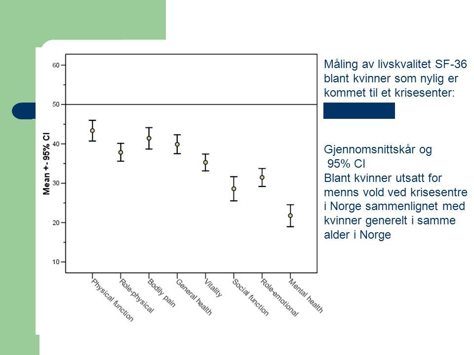 Måling av livskvalitet SF-36 blant kvinner som nylig er kommet til et krisesenter: Gjennomsnittskår og 95% CI Blant kvinner utsatt for menns vold ved krisesentre i Norge sammenlignet med kvinner generelt i samme alder i Norge