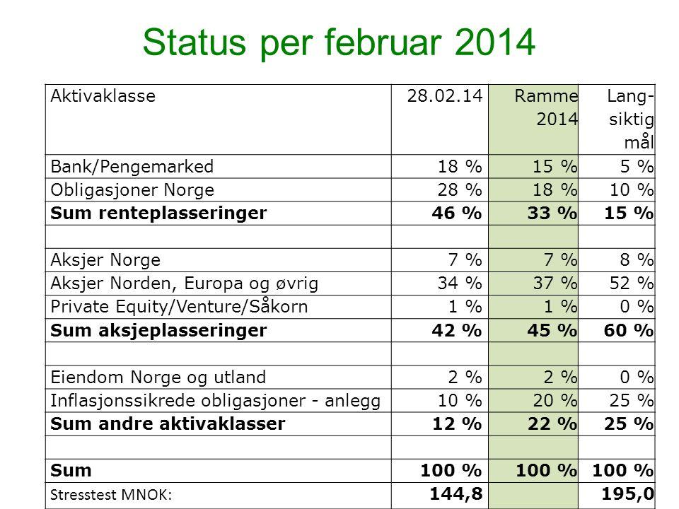 Status per februar 2014 Aktivaklasse28.02.14 Ramme 2014 Lang- siktig mål Bank/Pengemarked18 % 15 %5 % Obligasjoner Norge28 % 18 %10 % Sum renteplasseringer46 % 33 %15 % Aksjer Norge7 % 8 % Aksjer Norden, Europa og øvrig34 % 37 %52 % Private Equity/Venture/Såkorn1 % 0 % Sum aksjeplasseringer42 % 45 %60 % Eiendom Norge og utland2 % 0 % Inflasjonssikrede obligasjoner - anlegg10 % 20 %25 % Sum andre aktivaklasser12 % 22 %25 % Sum100 % Stresstest MNOK: 144,8195,0