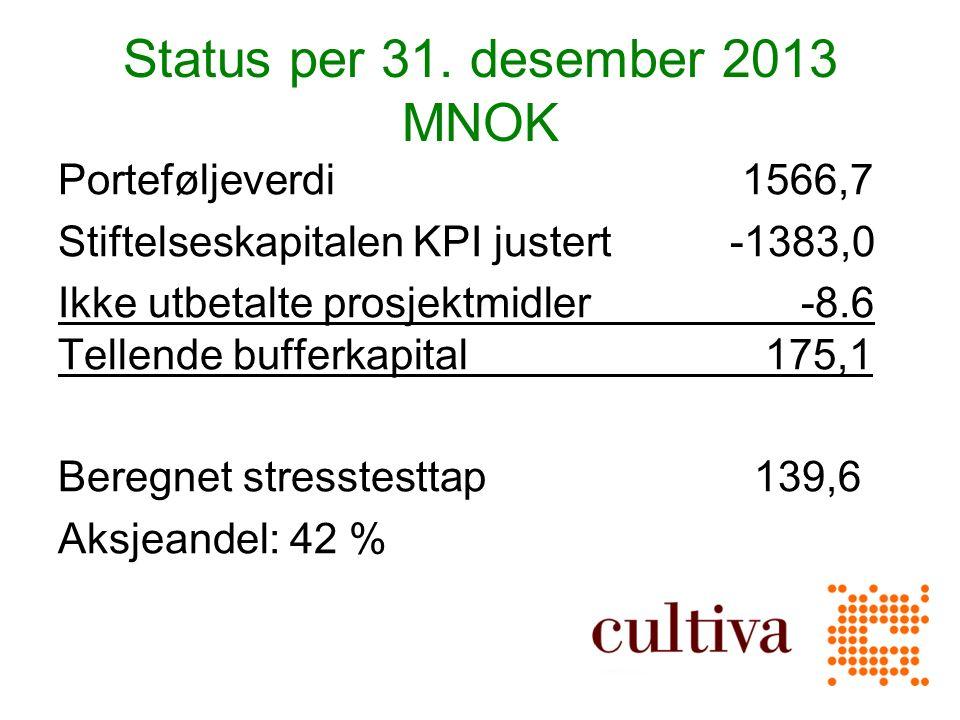 Status per 31.