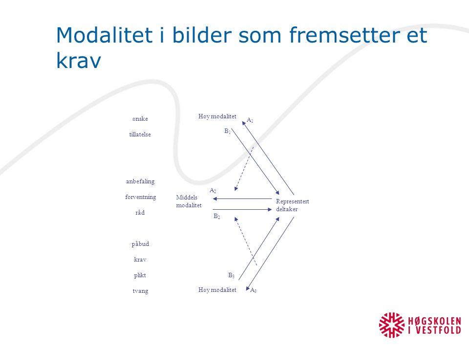 Modalitet i bilder som fremsetter et krav Representert deltaker Høy modalitet Middels modalitet Høy modalitet ønske tillatelse anbefaling forventning råd påbud krav plikt tvang A1A1 A2A2 A3A3 B1B1 B3B3 B2B2