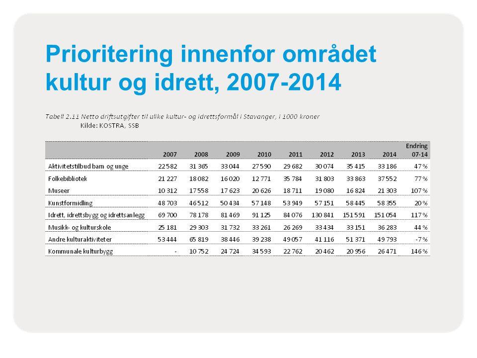 Prioritering innenfor området kultur og idrett, 2007-2014