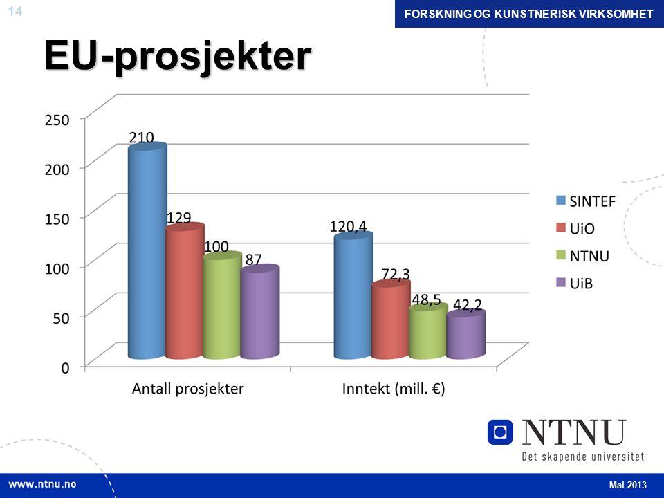 14EU-prosjekter FORSKNING OG KUNSTNERISK VIRKSOMHET Mai 2013