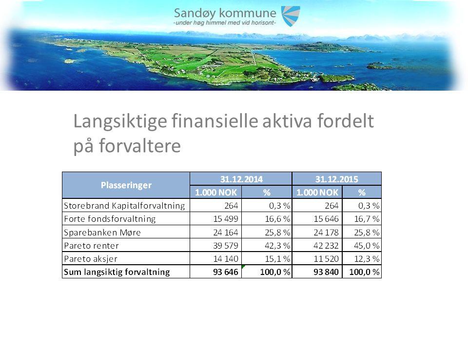 Langsiktige finansielle aktiva fordelt på forvaltere