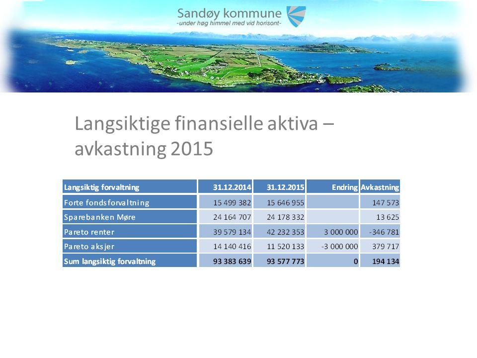Langsiktige finansielle aktiva – avkastning 2015