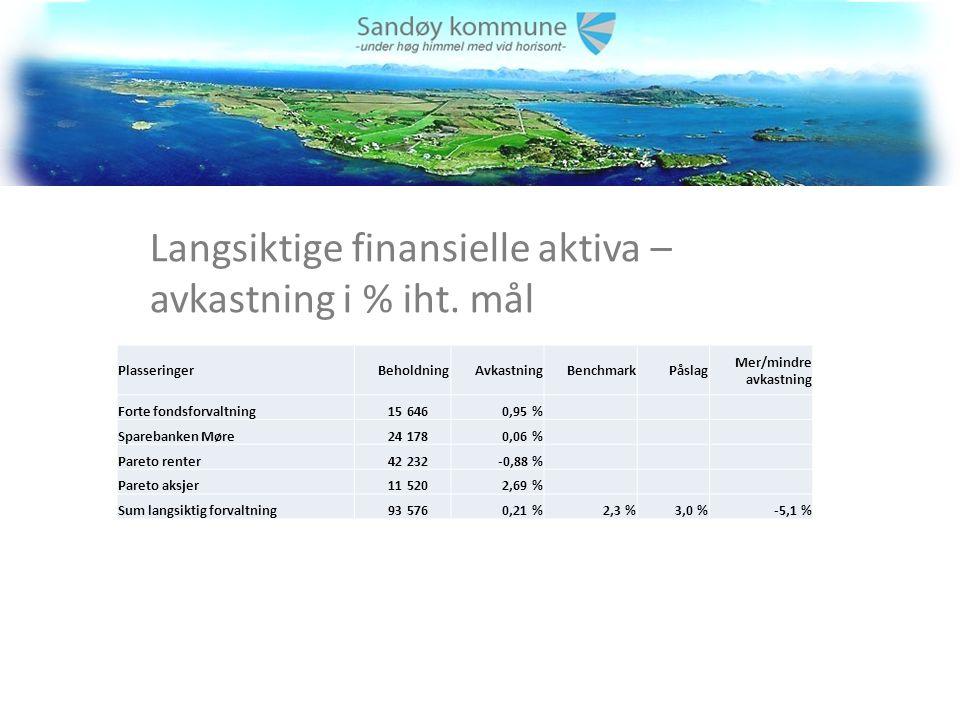 Langsiktige finansielle aktiva – avkastning i % iht.