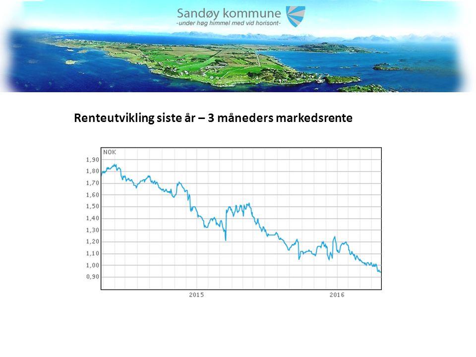Renteutvikling siste år – 3 måneders markedsrente