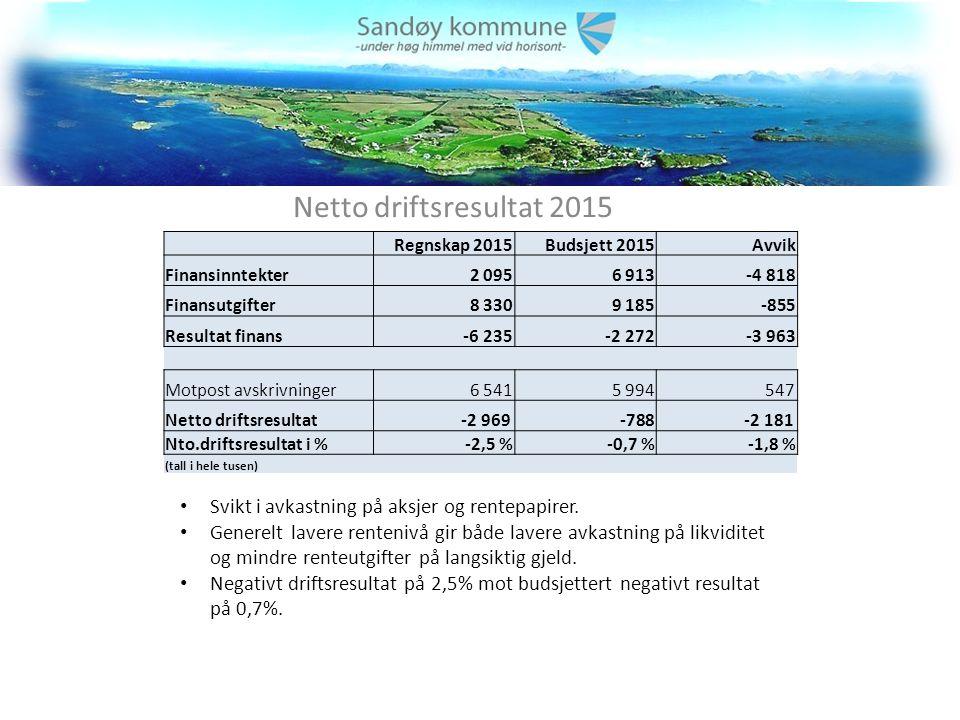 Netto driftsresultat 2015 Svikt i avkastning på aksjer og rentepapirer.