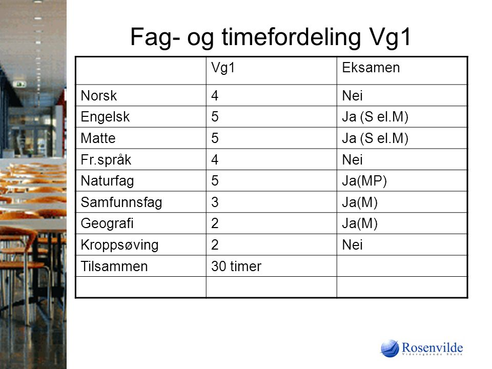 Fag- og timefordeling Vg1 Vg1Eksamen Norsk4Nei Engelsk5Ja (S el.M) Matte5Ja (S el.M) Fr.språk4Nei Naturfag5Ja(MP) Samfunnsfag3Ja(M) Geografi2Ja(M) Kroppsøving2Nei Tilsammen30 timer