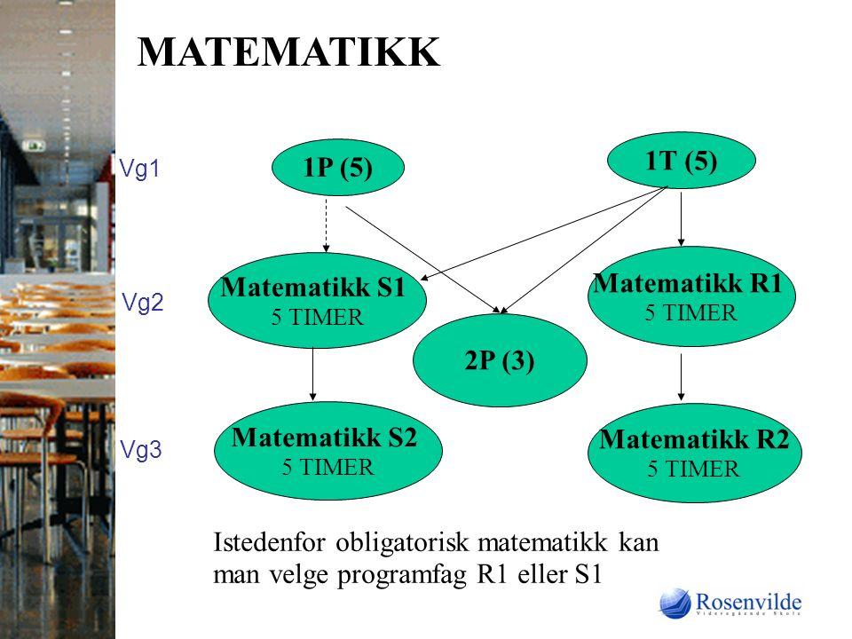 MATEMATIKK 1P (5) 1T (5) Matematikk S1 5 TIMER Matematikk R1 5 TIMER Matematikk S2 5 TIMER Matematikk R2 5 TIMER Istedenfor obligatorisk matematikk kan man velge programfag R1 eller S1 2P (3) Vg1 Vg2 Vg3