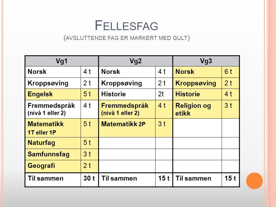 F ELLESFAG ( AVSLUTTENDE FAG ER MARKERT MED GULT ) Vg1Vg2Vg3 Norsk4 tNorsk4 tNorsk6 t Kroppsøving2 tKroppsøving2 tKroppsøving2 t Engelsk5 tHistorie2tHistorie4 t Fremmedspråk (nivå 1 eller 2) 4 tFremmedspråk (nivå 1 eller 2) 4 tReligion og etikk 3 t Matematikk 1T eller 1P 5 tMatematikk 2P 3 t Naturfag5 t Samfunnsfag3 t Geografi2 t Til sammen30 tTil sammen15 tTil sammen15 t