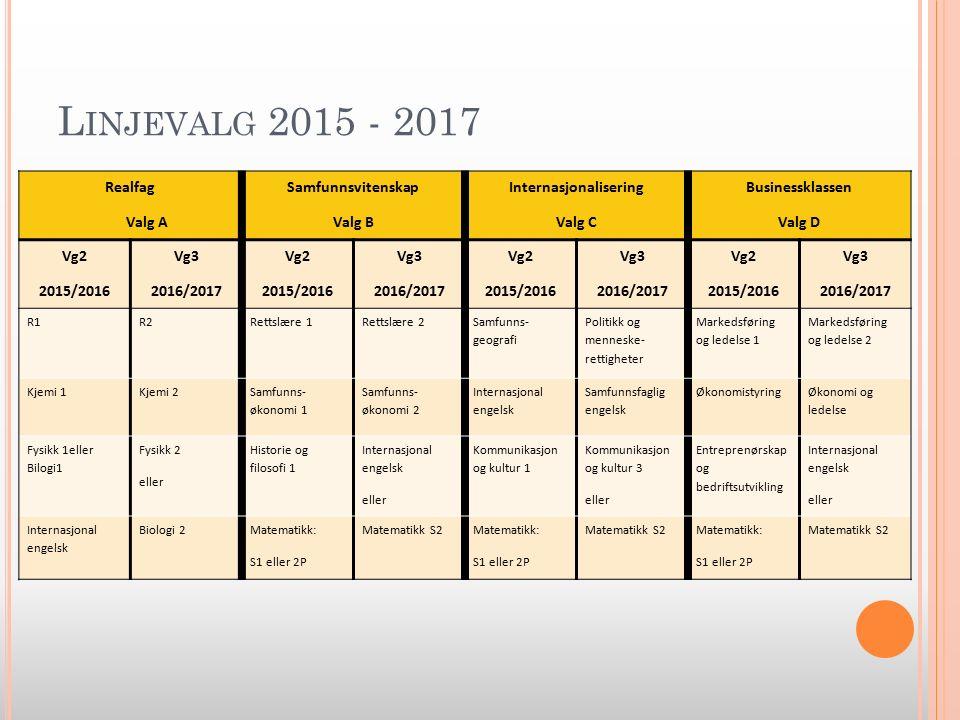 L INJEVALG 2015 - 2017 Realfag Valg A Samfunnsvitenskap Valg B Internasjonalisering Valg C Businessklassen Valg D Vg2 2015/2016 Vg3 2016/2017 Vg2 2015/2016 Vg3 2016/2017 Vg2 2015/2016 Vg3 2016/2017 Vg2 2015/2016 Vg3 2016/2017 R1R2Rettslære 1Rettslære 2 Samfunns- geografi Politikk og menneske- rettigheter Markedsføring og ledelse 1 Markedsføring og ledelse 2 Kjemi 1Kjemi 2 Samfunns- økonomi 1 Samfunns- økonomi 2 Internasjonal engelsk Samfunnsfaglig engelsk Økonomistyring Økonomi og ledelse Fysikk 1eller Bilogi1 Fysikk 2 eller Historie og filosofi 1 Internasjonal engelsk eller Kommunikasjon og kultur 1 Kommunikasjon og kultur 3 eller Entreprenørskap og bedriftsutvikling Internasjonal engelsk eller Internasjonal engelsk Biologi 2Matematikk: S1 eller 2P Matematikk S2Matematikk: S1 eller 2P Matematikk S2Matematikk: S1 eller 2P Matematikk S2