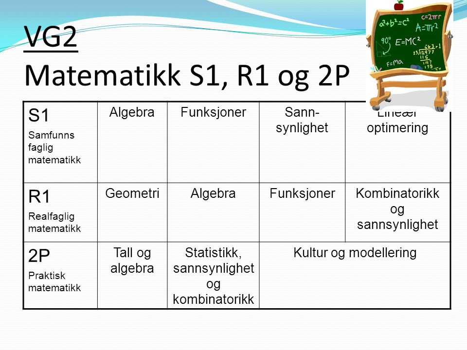 VG2 Matematikk S1, R1 og 2P S1 Samfunns faglig matematikk AlgebraFunksjonerSann- synlighet Lineær optimering R1 Realfaglig matematikk GeometriAlgebraFunksjonerKombinatorikk og sannsynlighet 2P Praktisk matematikk Tall og algebra Statistikk, sannsynlighet og kombinatorikk Kultur og modellering