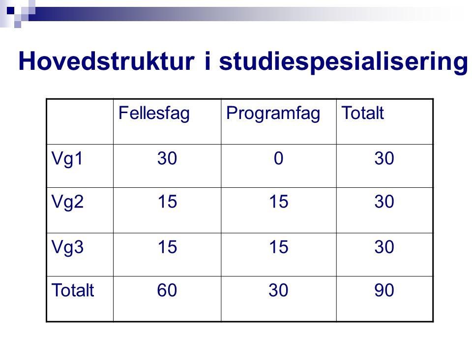 Hovedstruktur i studiespesialisering FellesfagProgramfagTotalt Vg1300 Vg215 30 Vg315 30 Totalt603090