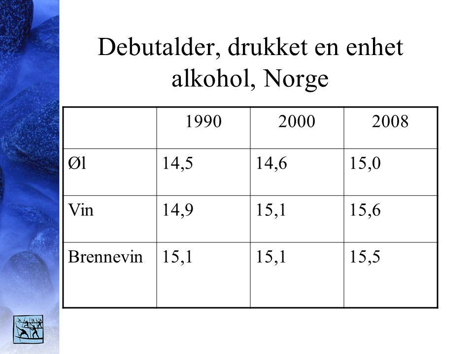Debutalder, drukket en enhet alkohol, Norge 199020002008 Øl14,514,615,0 Vin14,915,115,6 Brennevin15,1 15,5