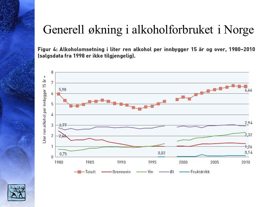 Generell økning i alkoholforbruket i Norge