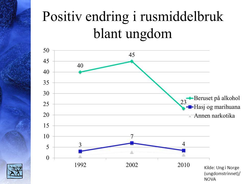 Positiv endring i rusmiddelbruk blant ungdom Kilde: Ung i Norge (ungdomstrinnet)/ NOVA