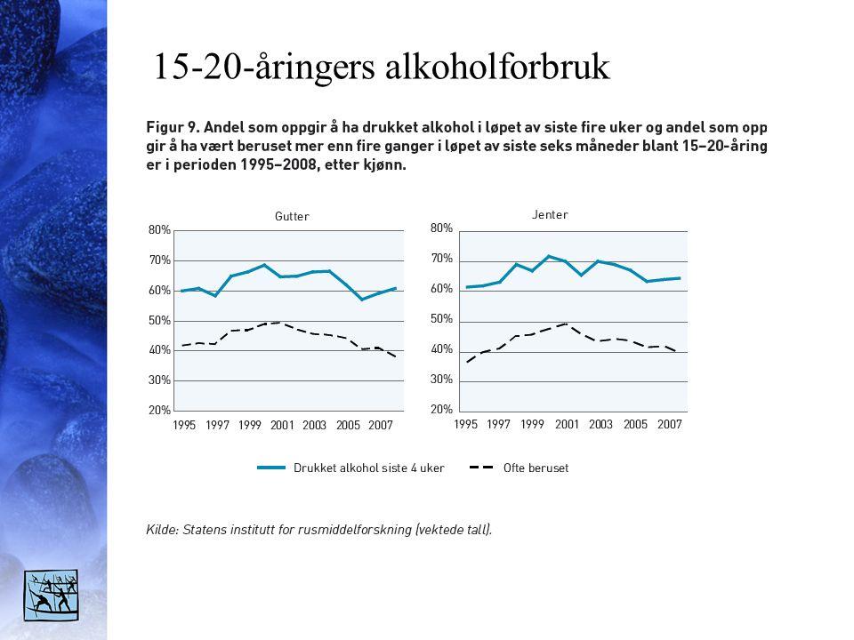 15-20-åringers alkoholforbruk