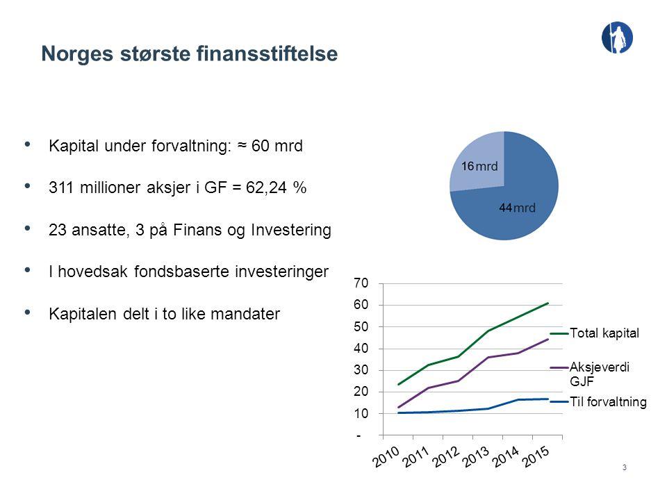 3 Kapital under forvaltning: ≈ 60 mrd 311 millioner aksjer i GF = 62,24 % 23 ansatte, 3 på Finans og Investering I hovedsak fondsbaserte investeringer Kapitalen delt i to like mandater Norges største finansstiftelse