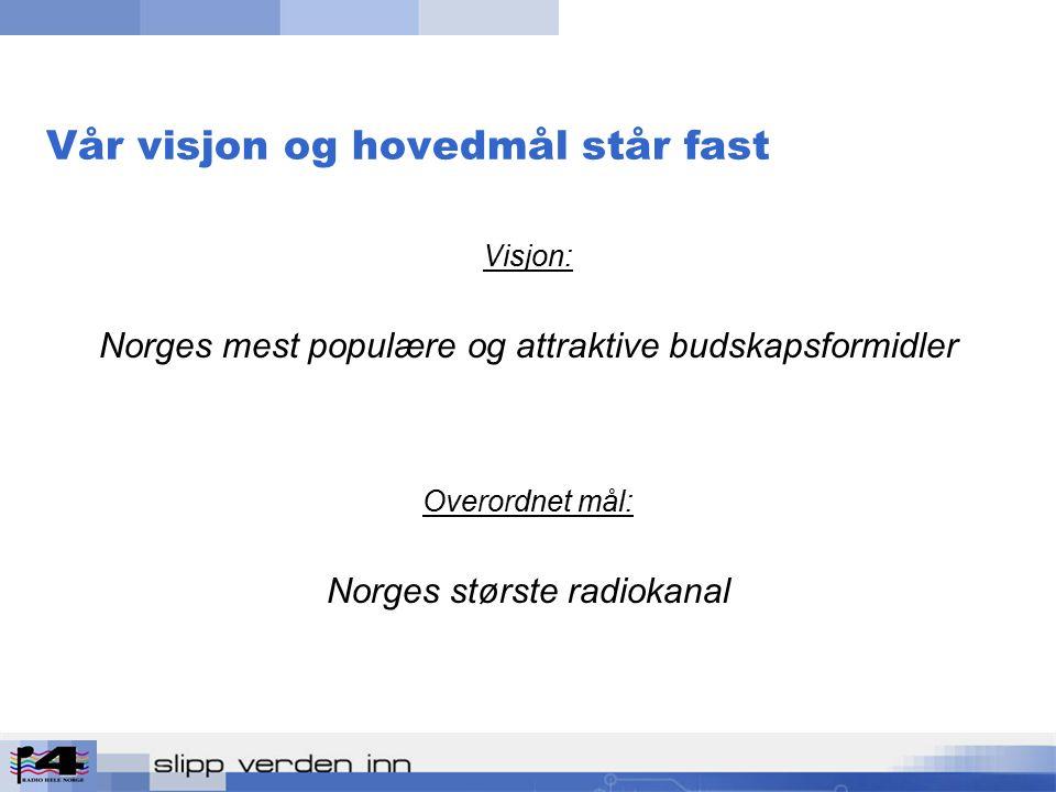 Vår visjon og hovedmål står fast Visjon: Norges mest populære og attraktive budskapsformidler Overordnet mål: Norges største radiokanal
