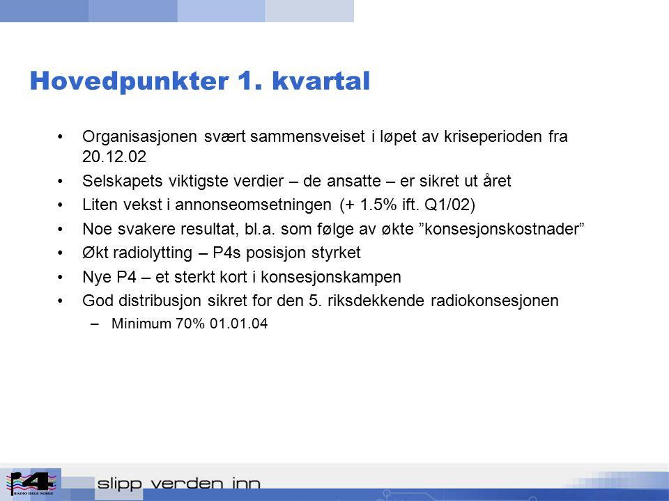 Daglig medieforbruk Q1 (lytte-/seertid) Minutter Kilde: Norsk Gallup, Forbruker & Media '03/1.