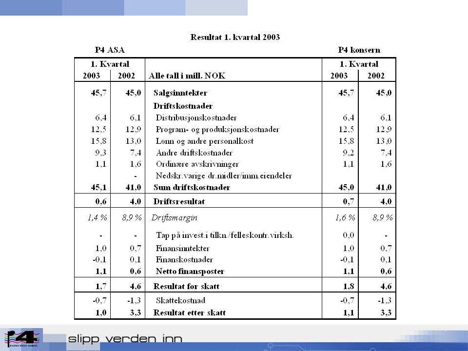 Resultatregnskapet for Q1 - 2003 Driftsinntektene økte med 1,6%.