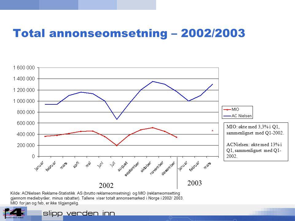 Radios andel av annonsemarkedet (2002/2003) Kilde: ACNielsen Reklame-Statistikk AS (brutto reklameomsetning) og MIO (reklameomsetting gjennom mediebyråer, minus rabatter).