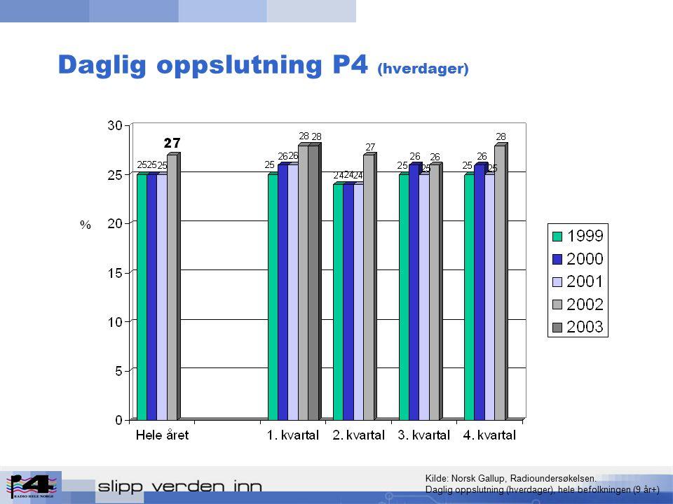 Daglig oppslutning P4 (hverdager) % Kilde: Norsk Gallup, Radioundersøkelsen.