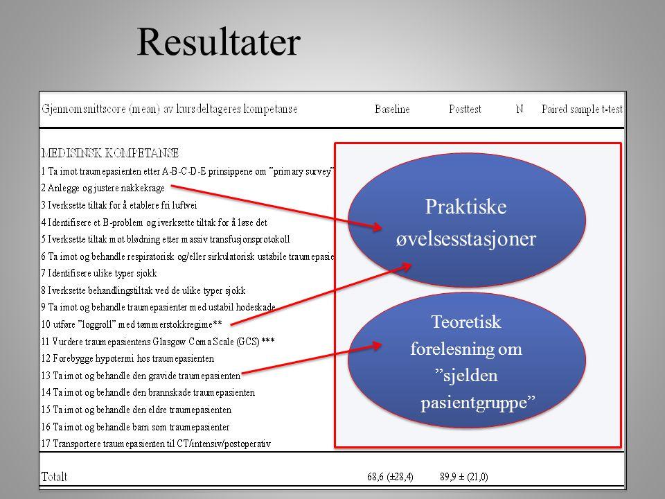"""Praktiske øvelsesstasjoner Teoretisk forelesning om """"sjelden pasientgruppe"""" Teoretisk forelesning om """"sjelden pasientgruppe"""""""