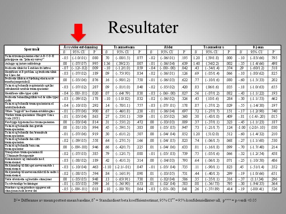 D 1 = Differanse av mean posttest-mean baseline, ß * = Standardisert beta koeffisientestimat, 95% CI ** = 95% konfidensiellintervall, p*** = p-verdi <0.05 Resultater
