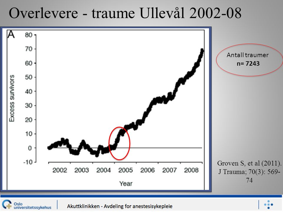 Overlevere - traume Ullevål 2002-08 Antall traumer n= 7243 Groven S, et al (2011).