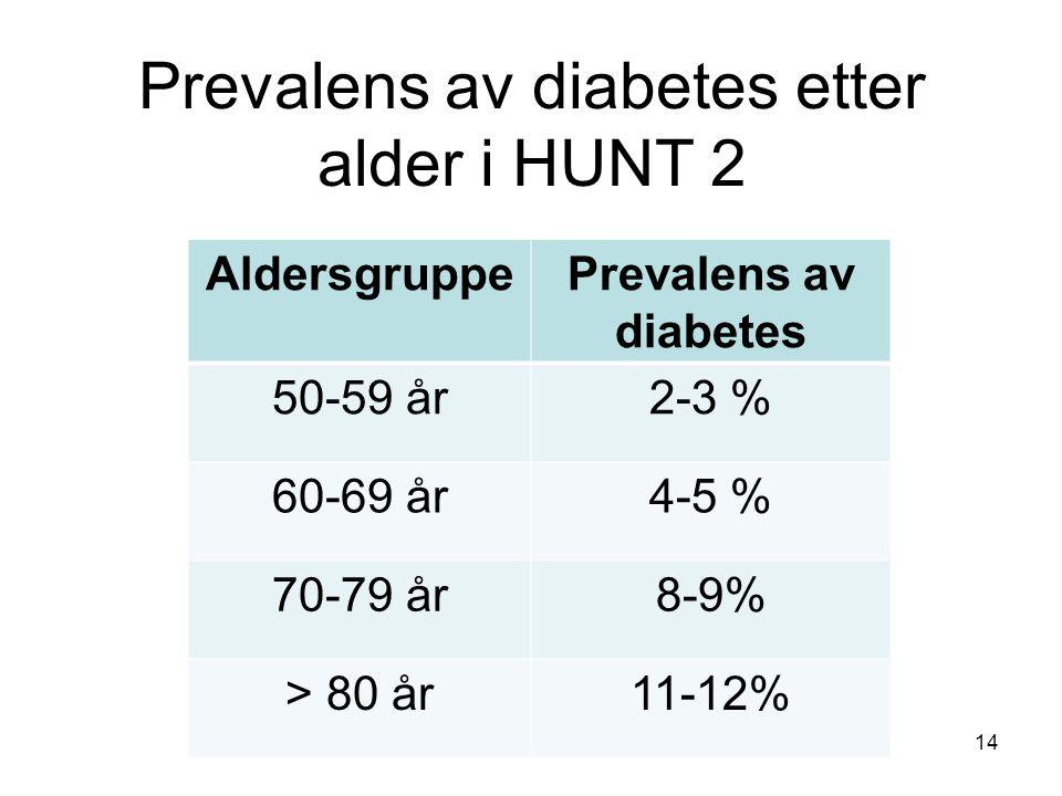 Prevalens av diabetes etter alder i HUNT 2 AldersgruppePrevalens av diabetes 50-59 år2-3 % 60-69 år4-5 % 70-79 år8-9% > 80 år11-12% 14