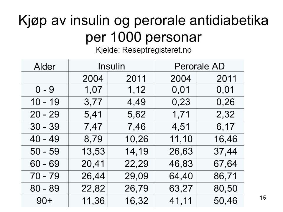 Kjøp av insulin og perorale antidiabetika per 1000 personar Kjelde: Reseptregisteret.no 15 AlderInsulinPerorale AD 2004 2011 2004 2011 0 - 9 1,07 1,12 0,01 10 - 19 3,77 4,49 0,23 0,26 20 - 29 5,41 5,62 1,71 2,32 30 - 39 7,47 7,46 4,51 6,17 40 - 49 8,79 10,26 11,10 16,46 50 - 59 13,53 14,19 26,63 37,44 60 - 69 20,41 22,29 46,83 67,64 70 - 79 26,44 29,09 64,40 86,71 80 - 89 22,82 26,79 63,27 80,50 90+ 11,36 16,32 41,11 50,46