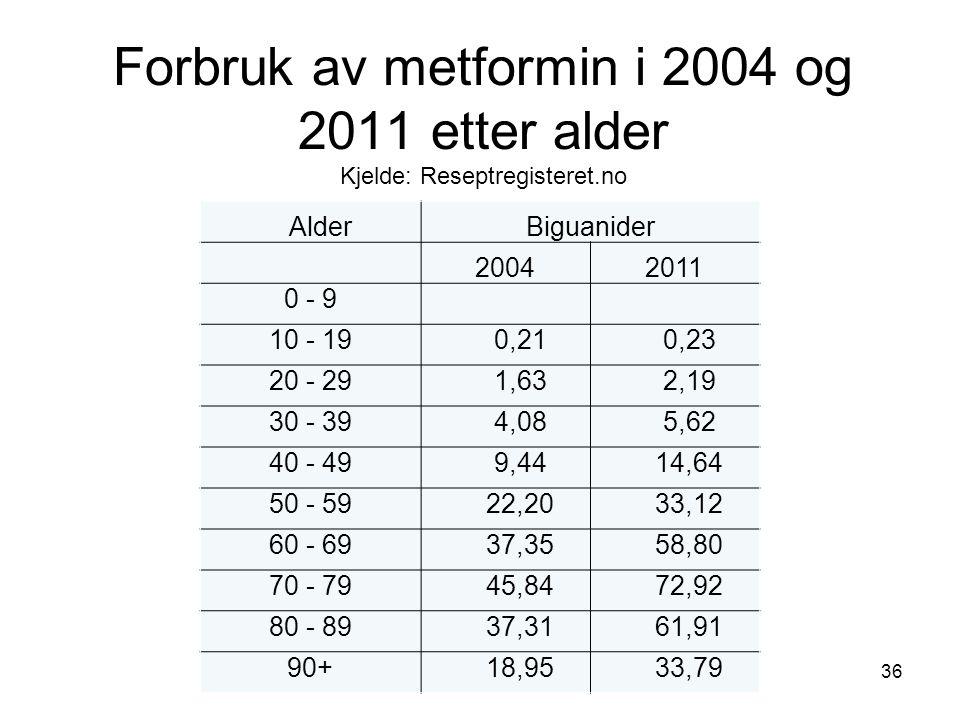 Forbruk av metformin i 2004 og 2011 etter alder Kjelde: Reseptregisteret.no 36 AlderBiguanider 20042011 0 - 9 10 - 19 0,21 0,23 20 - 29 1,63 2,19 30 - 39 4,08 5,62 40 - 49 9,44 14,64 50 - 59 22,20 33,12 60 - 69 37,35 58,80 70 - 79 45,84 72,92 80 - 89 37,31 61,91 90+ 18,95 33,79
