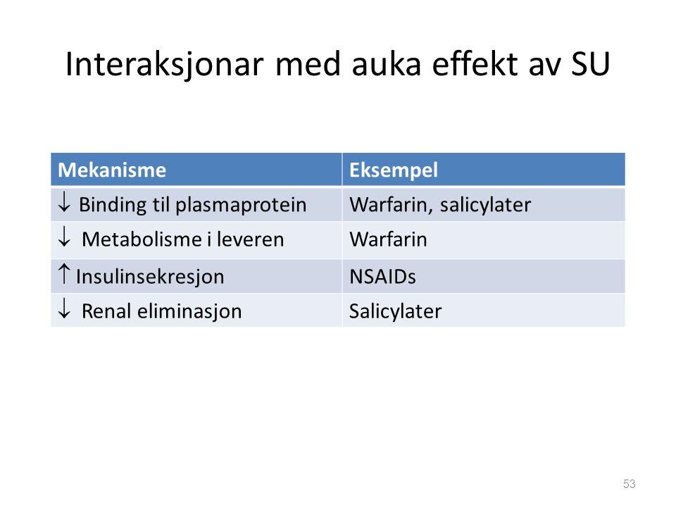 Interaksjonar med auka effekt av SU MekanismeEksempel  Binding til plasmaprotein Warfarin, salicylater  Metabolisme i leveren Warfarin  Insulinsekresjon NSAIDs  Renal eliminasjon Salicylater 53