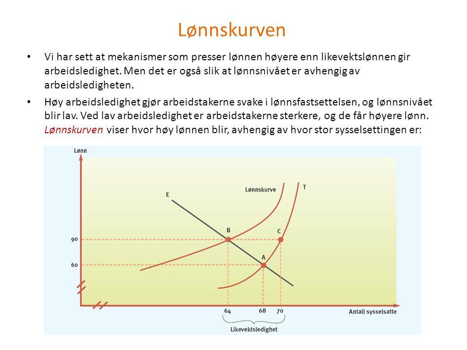 Lønnskurven og likevektsledighet Vi så at lønnskurven ligger slik at lønningene er høyere enn i likevekt.