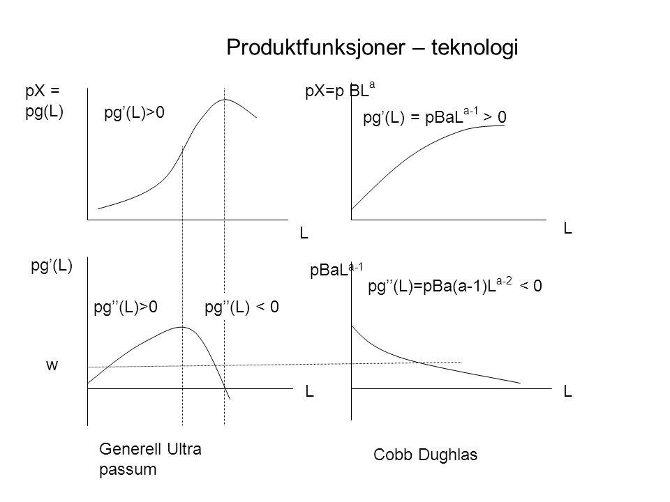 Produktfunksjoner – teknologi pg''(L)>0 pg''(L)=pBa(a-1)L a-2 < 0 pg''(L) < 0 pg'(L)>0 pg'(L) = pBaL a-1 > 0 Generell Ultra passum Cobb Dughlas pX = pg(L) pX=p BL a L L pg'(L) w L L pBaL a-1
