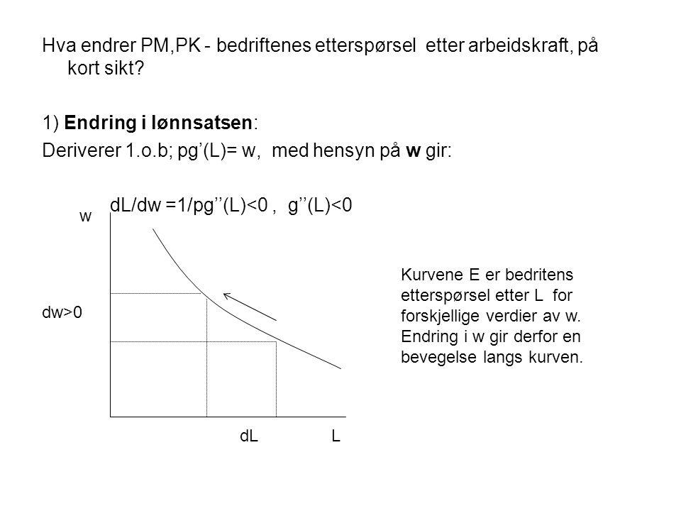 Hva endrer PM,PK - bedriftenes etterspørsel etter arbeidskraft, på kort sikt? 1) Endring i lønnsatsen: Deriverer 1.o.b; pg'(L)= w, med hensyn på w gir
