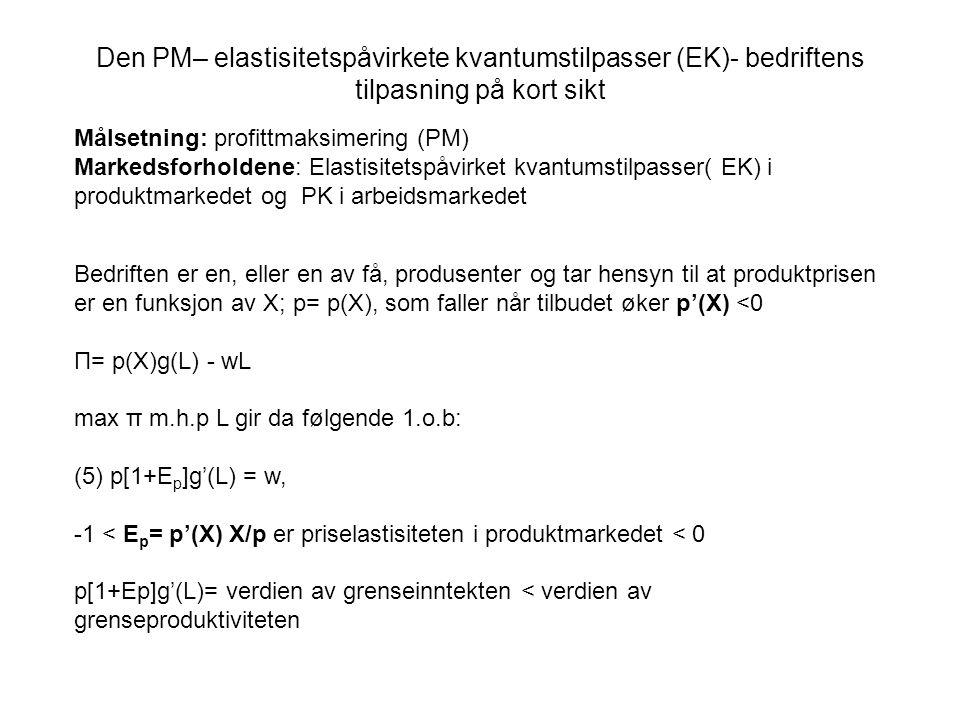 Bedriften er en, eller en av få, produsenter og tar hensyn til at produktprisen er en funksjon av X; p= p(X), som faller når tilbudet øker p'(X) <0 Π=