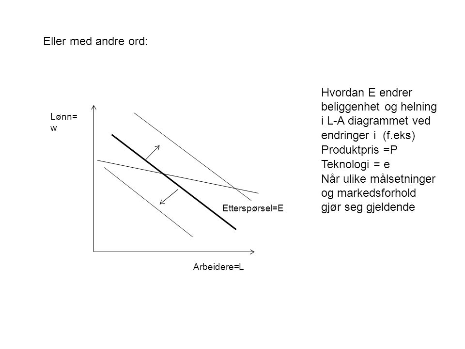 Lønn= w Arbeidere=L Etterspørsel=E Eller med andre ord: Hvordan E endrer beliggenhet og helning i L-A diagrammet ved endringer i (f.eks) Produktpris =P Teknologi = e Når ulike målsetninger og markedsforhold gjør seg gjeldende