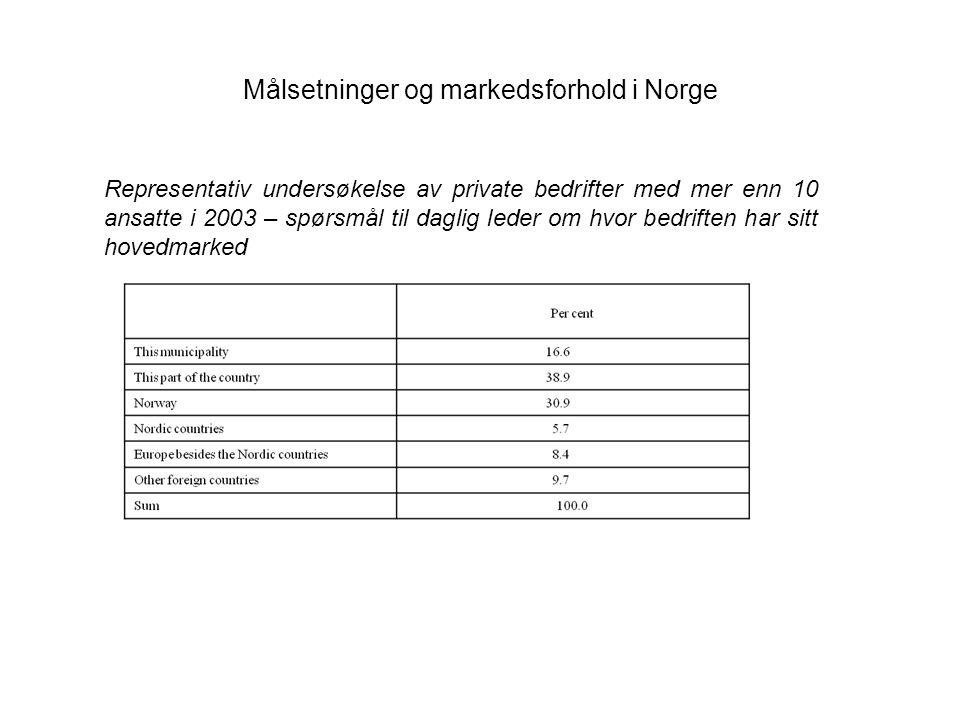 Målsetninger og markedsforhold i Norge: Andelen av totalt antall sysselsatte i privat og offentlig virksomhet og i noen utvalgte næringer