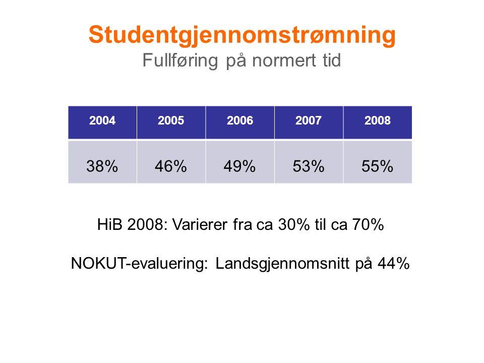 Studentgjennomstrømning Fullføring på normert tid 20042005200620072008 38%46%49%53%55% HiB 2008: Varierer fra ca 30% til ca 70% NOKUT-evaluering: Landsgjennomsnitt på 44%
